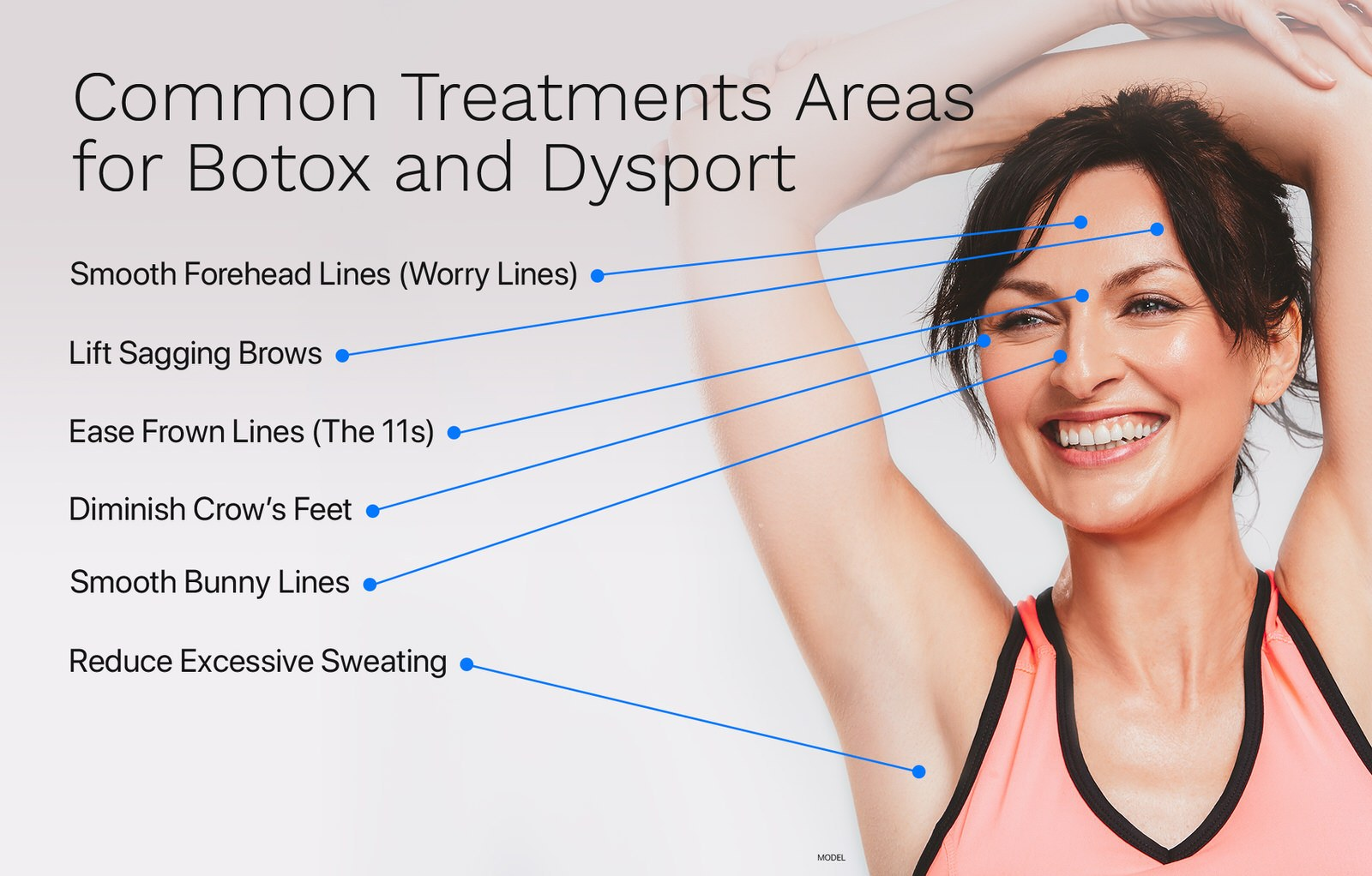 Treatment areas with botox and dysport for worry lines, sagging brows, crow's feet, bunny lines, and reduce sweating