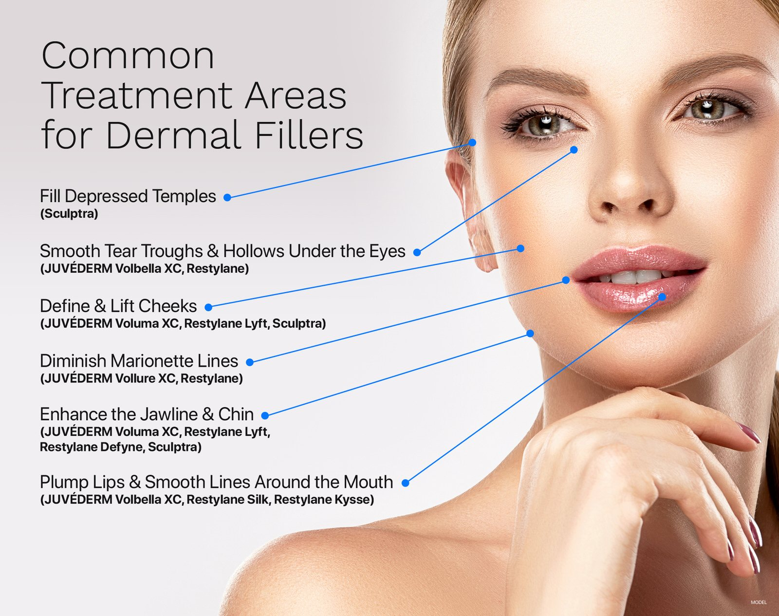 Treatment areas using dermal fillers for depressed temples, smoothing tear troughs, lift cheeks, diminish marionette lines, enhance jaw and chin, and plump lips